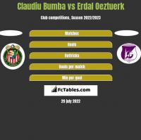 Claudiu Bumba vs Erdal Oeztuerk h2h player stats
