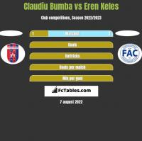 Claudiu Bumba vs Eren Keles h2h player stats