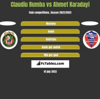 Claudiu Bumba vs Ahmet Karadayi h2h player stats
