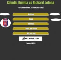 Claudiu Bumba vs Richard Jelena h2h player stats