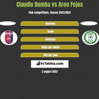 Claudiu Bumba vs Aron Fejos h2h player stats