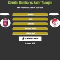 Claudiu Bumba vs Kadir Tasoglu h2h player stats