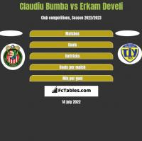 Claudiu Bumba vs Erkam Develi h2h player stats