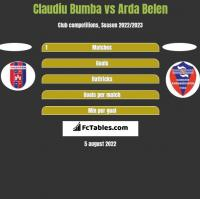 Claudiu Bumba vs Arda Belen h2h player stats