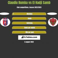 Claudiu Bumba vs El Hadji Samb h2h player stats