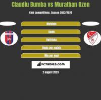 Claudiu Bumba vs Murathan Ozen h2h player stats