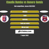 Claudiu Bumba vs Honore Gomis h2h player stats