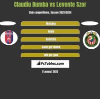 Claudiu Bumba vs Levente Szor h2h player stats