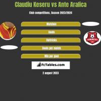 Claudiu Keseru vs Ante Aralica h2h player stats