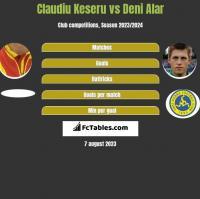 Claudiu Keseru vs Deni Alar h2h player stats