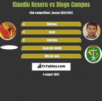 Claudiu Keseru vs Diogo Campos h2h player stats