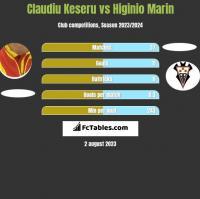 Claudiu Keseru vs Higinio Marin h2h player stats