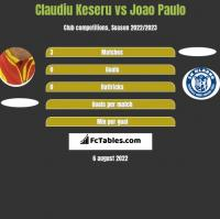 Claudiu Keseru vs Joao Paulo h2h player stats