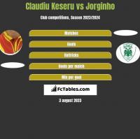 Claudiu Keseru vs Jorginho h2h player stats
