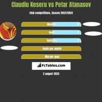 Claudiu Keseru vs Petar Atanasov h2h player stats