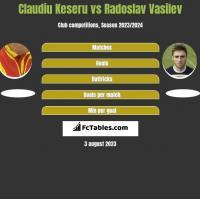 Claudiu Keseru vs Radoslav Vasilev h2h player stats