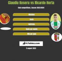 Claudiu Keseru vs Ricardo Horta h2h player stats
