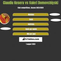 Claudiu Keseru vs Valeri Domovchiyski h2h player stats