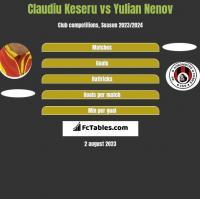 Claudiu Keseru vs Yulian Nenov h2h player stats