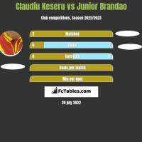 Claudiu Keseru vs Junior Brandao h2h player stats