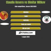 Claudiu Keseru vs Dimitar Mitkov h2h player stats