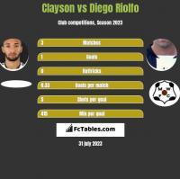 Clayson vs Diego Riolfo h2h player stats