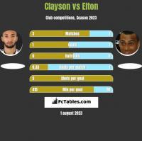 Clayson vs Elton h2h player stats