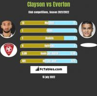 Clayson vs Everton h2h player stats