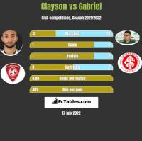 Clayson vs Gabriel h2h player stats