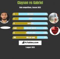 Clayson vs Gabriel h2h player stats