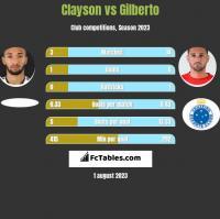 Clayson vs Gilberto h2h player stats