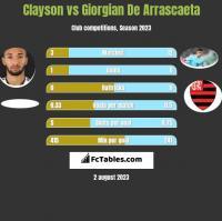 Clayson vs Giorgian De Arrascaeta h2h player stats