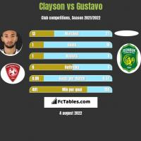 Clayson vs Gustavo h2h player stats