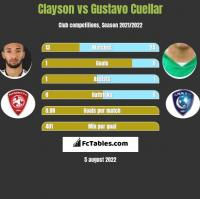 Clayson vs Gustavo Cuellar h2h player stats