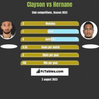 Clayson vs Hernane h2h player stats