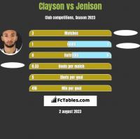 Clayson vs Jenison h2h player stats
