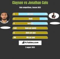 Clayson vs Jonathan Cafu h2h player stats