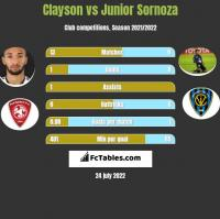 Clayson vs Junior Sornoza h2h player stats