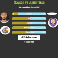 Clayson vs Junior Urso h2h player stats