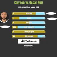 Clayson vs Oscar Ruiz h2h player stats