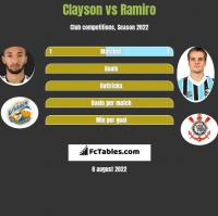 Clayson vs Ramiro h2h player stats