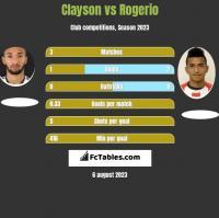 Clayson vs Rogerio h2h player stats