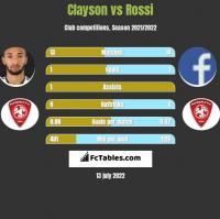 Clayson vs Rossi h2h player stats