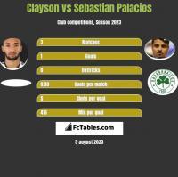 Clayson vs Sebastian Palacios h2h player stats