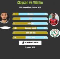 Clayson vs Vitinho h2h player stats