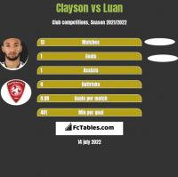 Clayson vs Luan h2h player stats