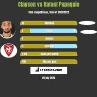 Clayson vs Rafael Papagaio h2h player stats
