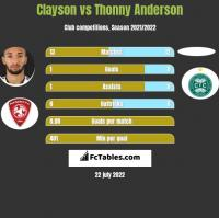 Clayson vs Thonny Anderson h2h player stats