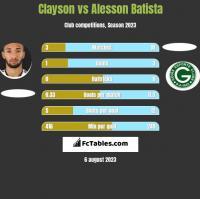 Clayson vs Alesson Batista h2h player stats