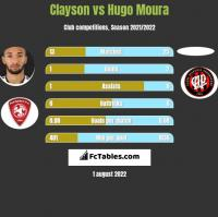 Clayson vs Hugo Moura h2h player stats